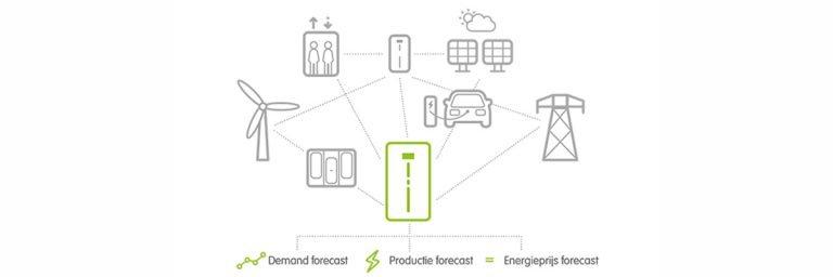 Samenwerken aan de slimme energiecommunity van de toekomst